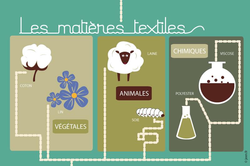 01-Matieres-textiles-vosges-terre-textile