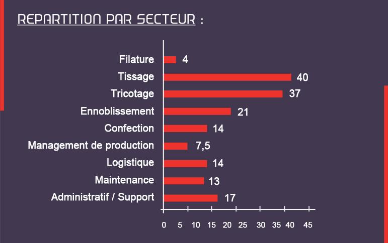 Détail-des-postes-à-pourvoir-par-secteur-filature-tissage-ennoblissement-export-confection-made-in-Vosges