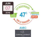 Fabricant-vosgien-Garnier-Thiebaut-démonbtre-son-engagement-RSE