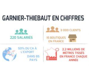 L'engagement RSE du fabricant de Jacquard Garnier-Thiebaut