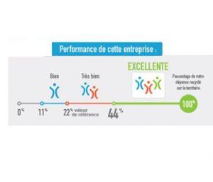 La performance RSE du fabricant vosgien de linge de maison Garnier-Thiebaut est excellente